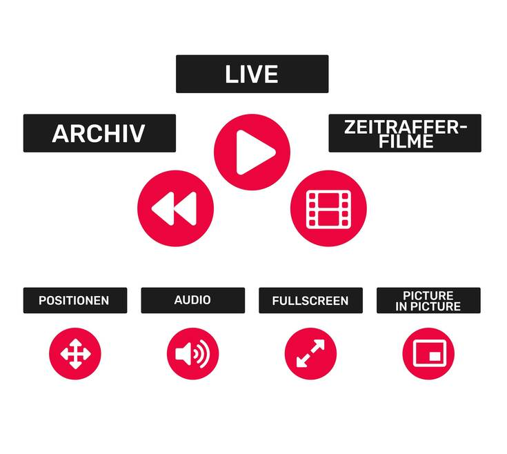 Live Streaming Functions DE